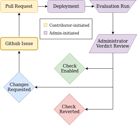 CheckLifecycle
